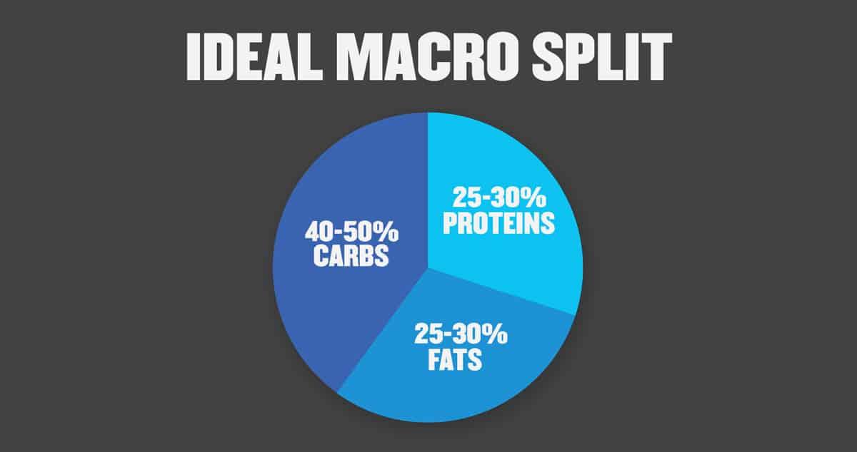 Ideal Macro Split