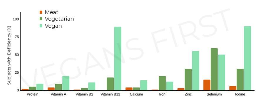 Common Vegan Dietary Deficiencies
