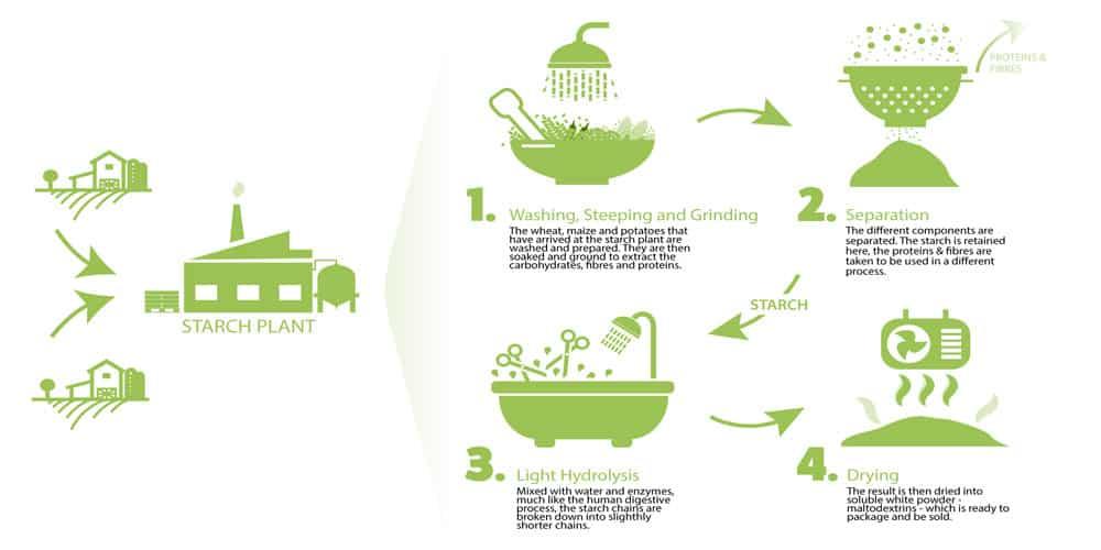 Is Maltodextrin Vegan and Gluten-Free