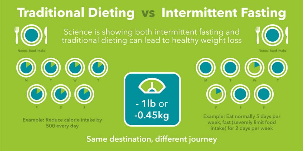 Is Intermittent Fasting Any Superior to Other Calorie Restrictive Diets