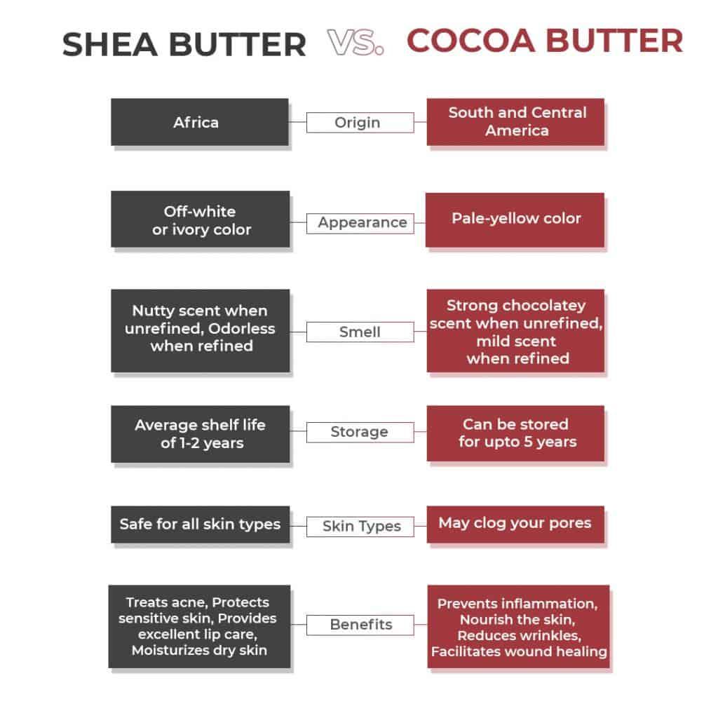 Cocoa Butter Versus Shea Butter