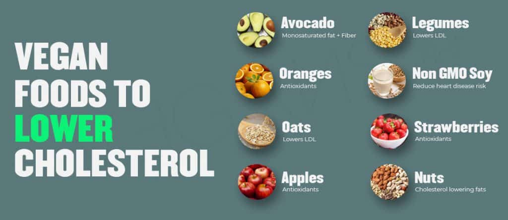 Vegans Food To Lower Cholesterol