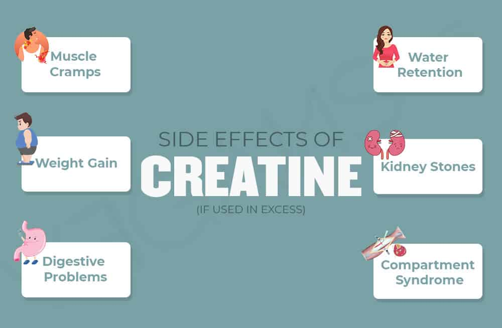 Side-Effects of Creatine